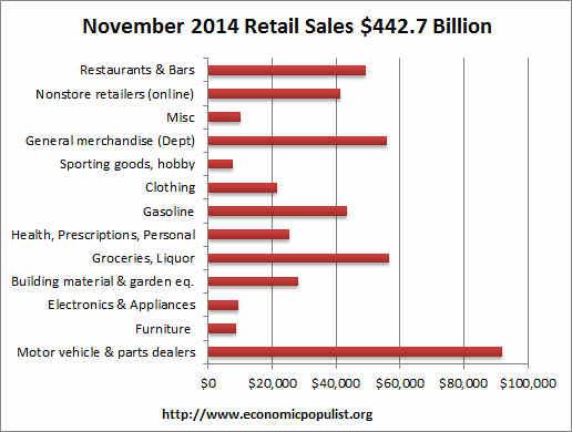 retail sales volume November 2014