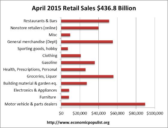 retail sales volume April 2015