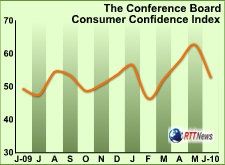 us-consumer-confi-062910.jpg
