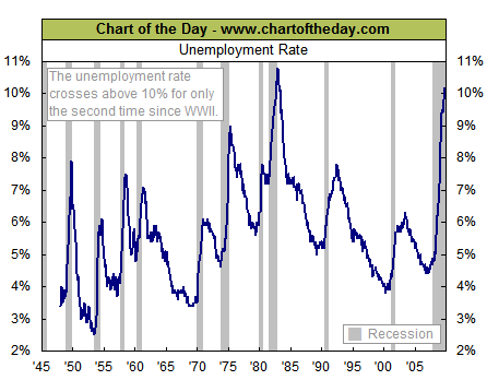 October 2009 unemployment rate