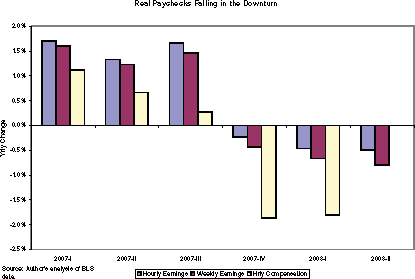 wages fall