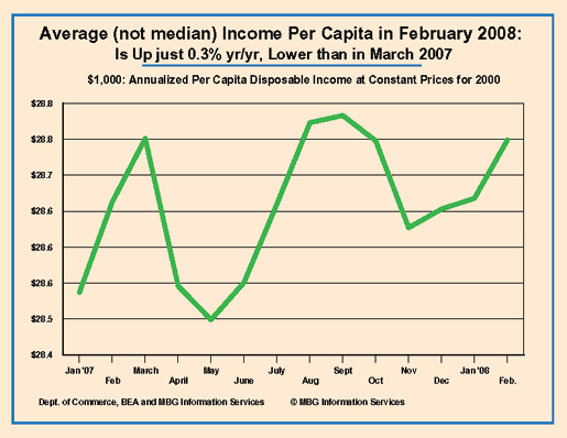 average income per capita, feb. 2008