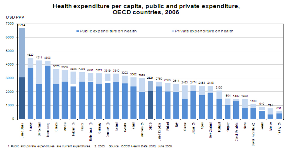 Health care Private/public expenditures OECD countries 2006