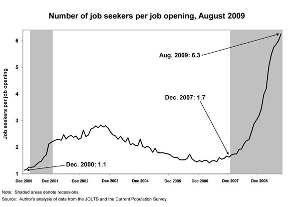 EPI 6.3 workers per job