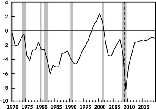 Deficit as GDP