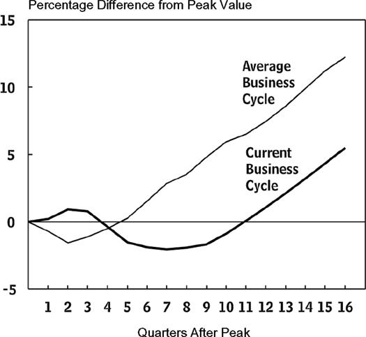 debt in comparison to previous recessions