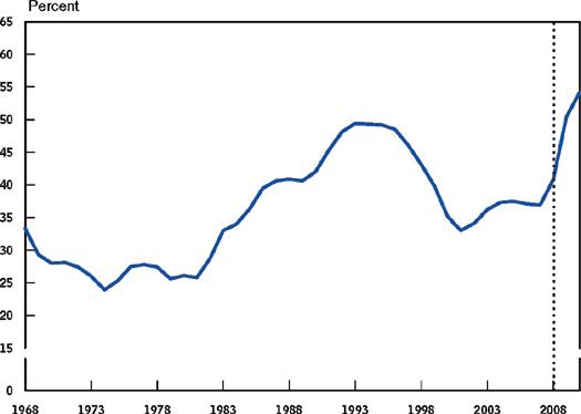 Debt as GDP