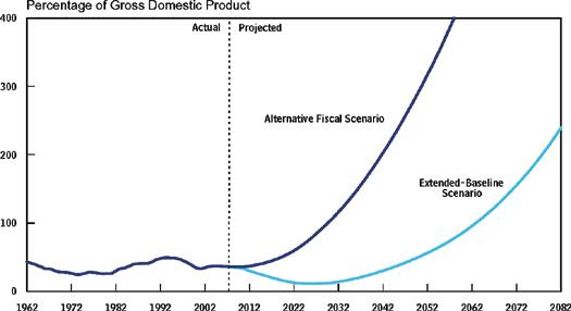 alt economic scenario debt as GDP