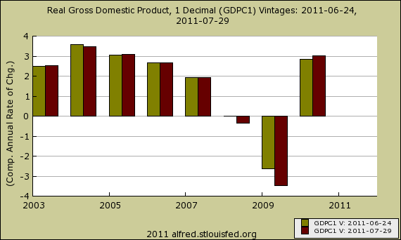 gdp rev annual 7/11