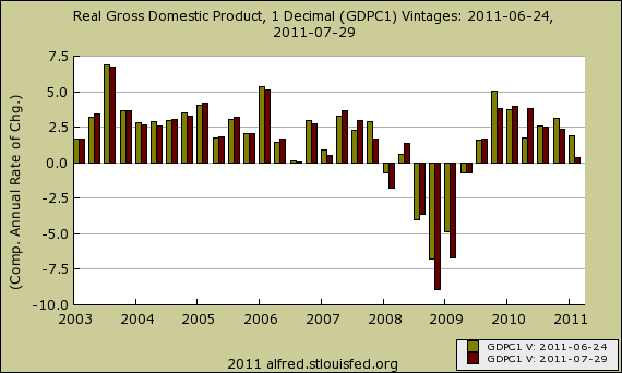 gdp rev quarter 7/11