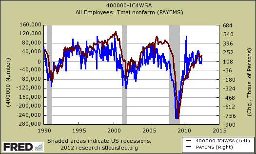initial claims payrolls correlation