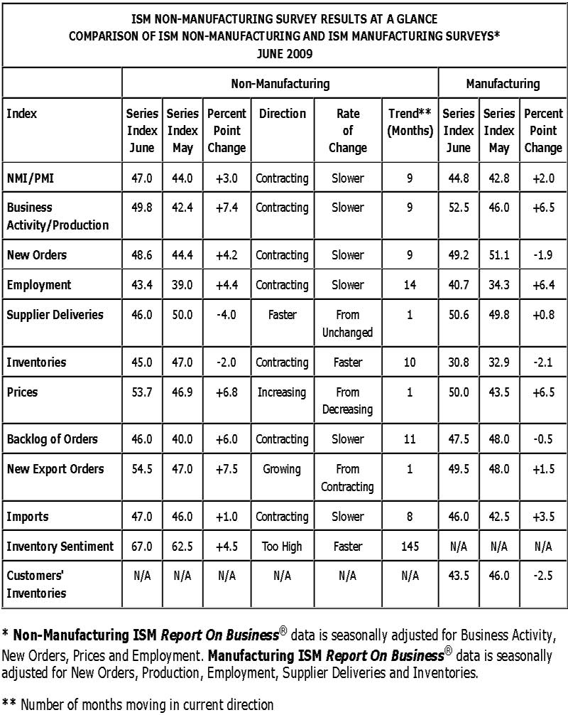 ism index table june 2009