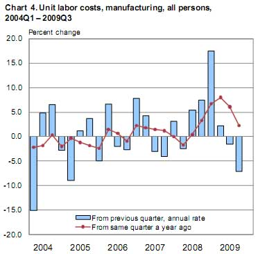manufaturing labor costs Q3 2009