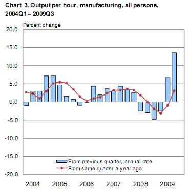 productivity manufacturing Q3 2009