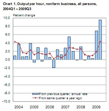 productivity Q3 2009