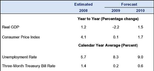 some projected economic indicators