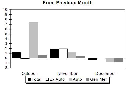 retail sales Dec. 2009