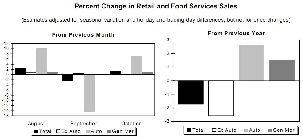retail sales change sept. 2009