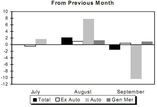 retail sales yr to yr Sept. 2009