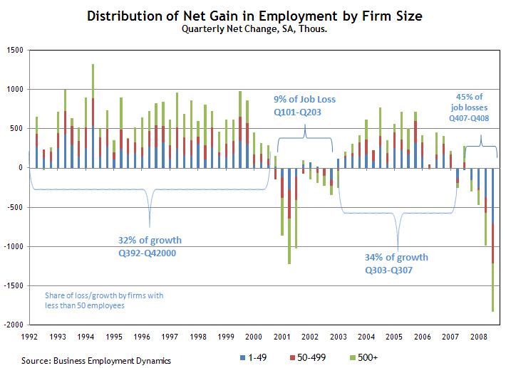 small business job growth atlanta fed