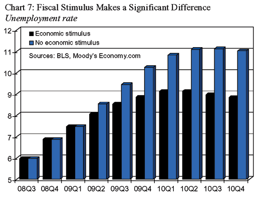 stimulus employment effect