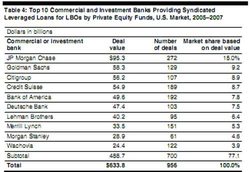 top LBO loans banks