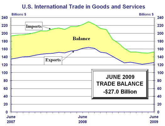 U.S. trade deficit, June 2009