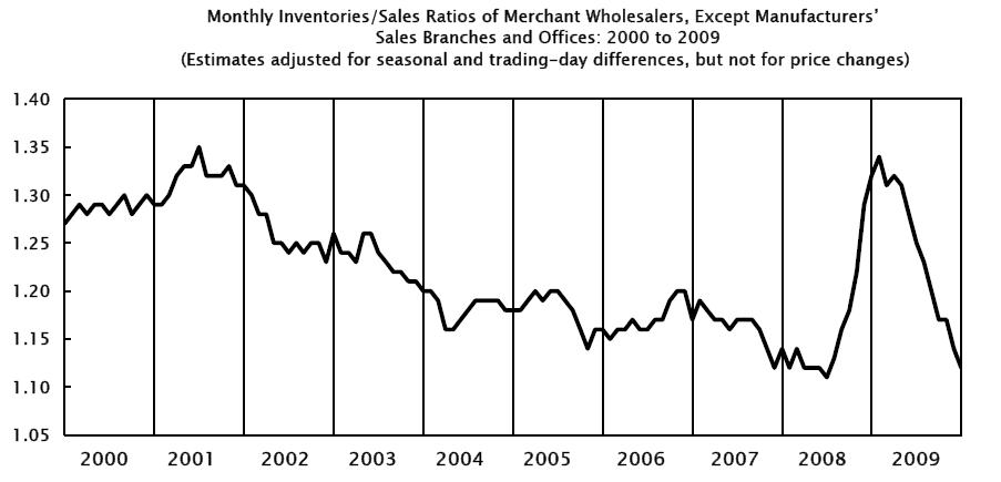 wholesale trade sales inventories Dec. 2010