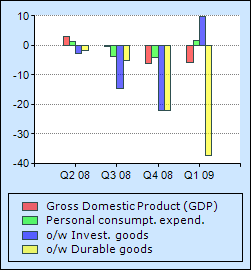 U.S. GDP components Q1 09