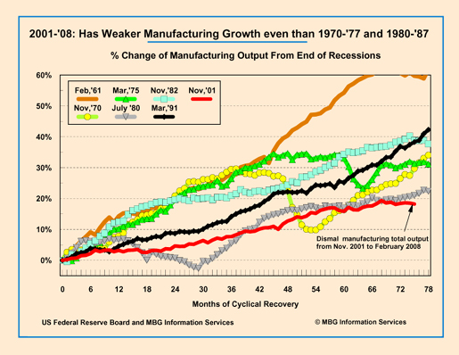 Comparison of Manufacturing Recovery 1970-1977 and 1980-1987