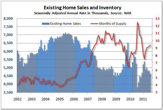 existing home sales NAR August 2011
