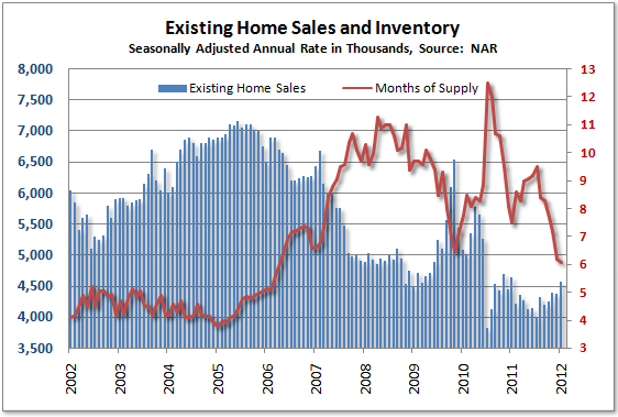 existing home sales NAR January 2012