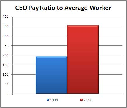 CEO pay ratio