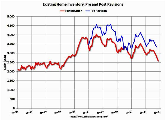 existing home NAR inventory revisions