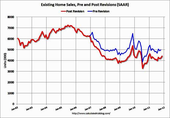 NAR existing home sales revisions