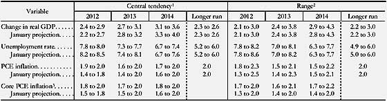 FOMC 4-12 gdp projections