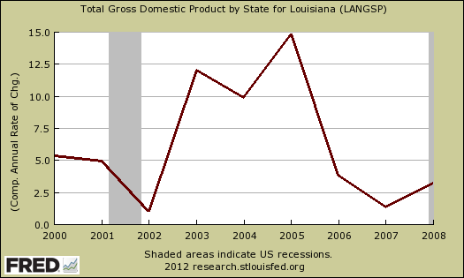 LA GDP