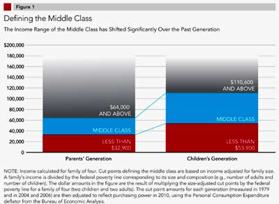 MiddleClass Income level changes