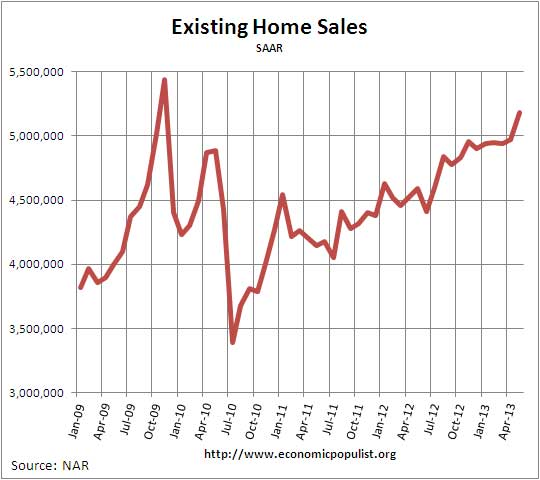 Existing Home Sales May 2013