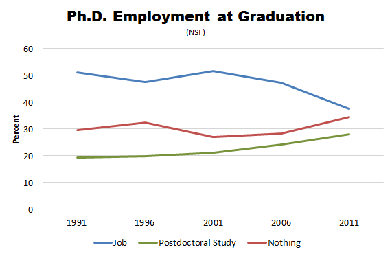 Altantic NSF grad jobs PhD