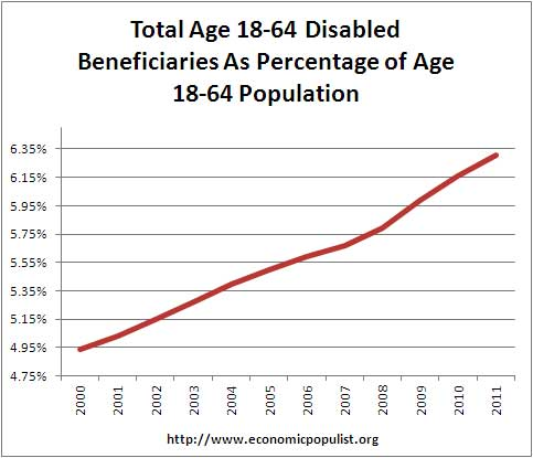 disability as ratio of total population of working age, ages 18 to 64