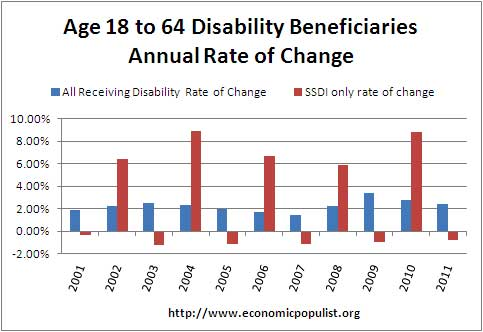 rate of change for disability benefits, SSDI as ratio of total population of working age, ages 18 to 64