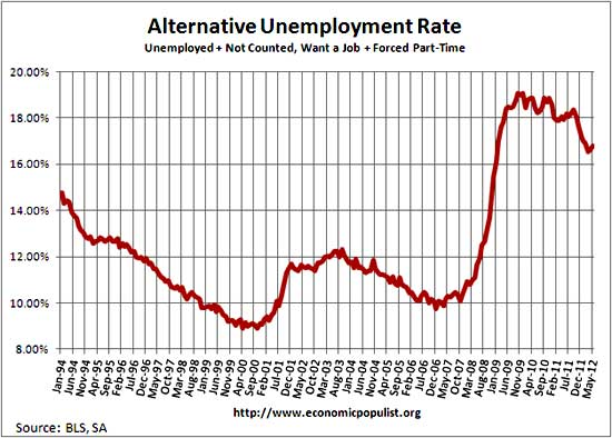 unemployment rate including part-time for economic reasons and not in labor force, want a job, May 2012