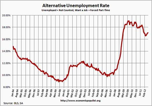 unemployment rate including part-time for economic reasons and not in labor force, want a job, July 2012