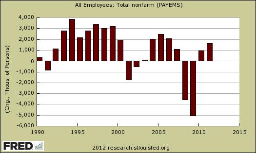 annual chg payrolls