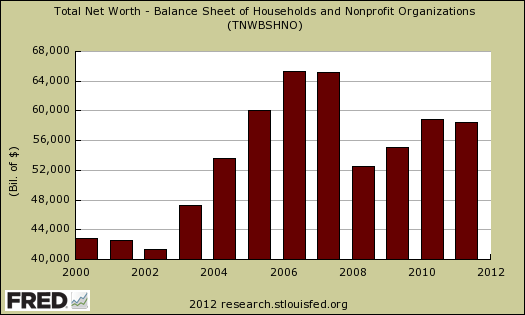household net worth annual