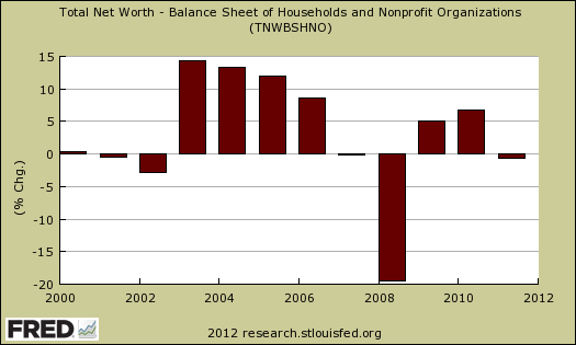 household net worth annual percentage change