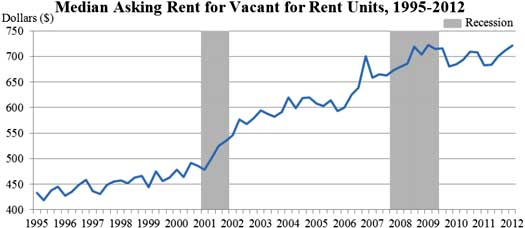 asking rent q1 2012
