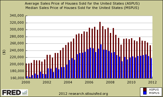 ave med new home sales price 2011