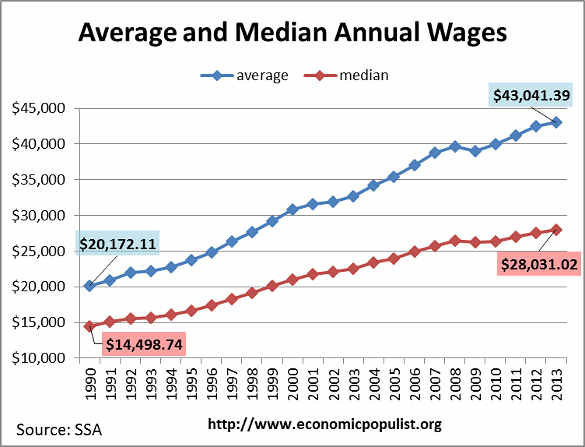 ssa average median wage 2013